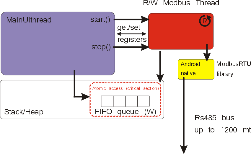 Introduction to modbus RTU library for Android devices